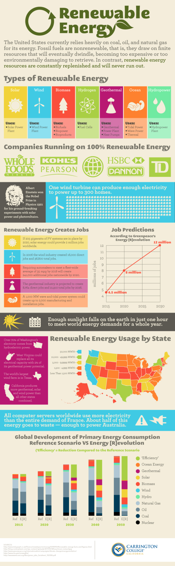 Renewable Energy - Infographic